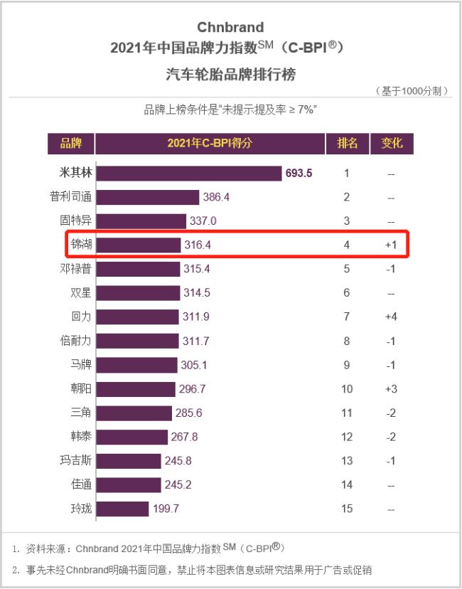 锦湖轮胎荣登2021年中国品牌力指数轮胎行业第4名,连续4年稳居榜单TOP5