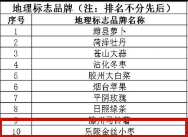 """""""乐陵金丝小枣""""荣登""""山东名片""""品牌影响力TOP榜"""