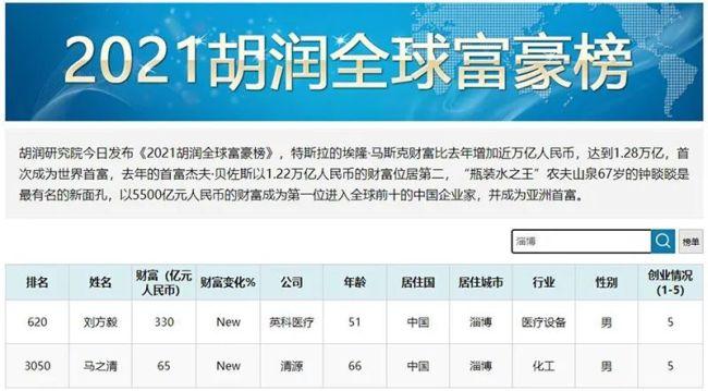 """一度造就""""淄博首富"""",英科医疗高管集体套现,市值半年蒸发超600亿元"""