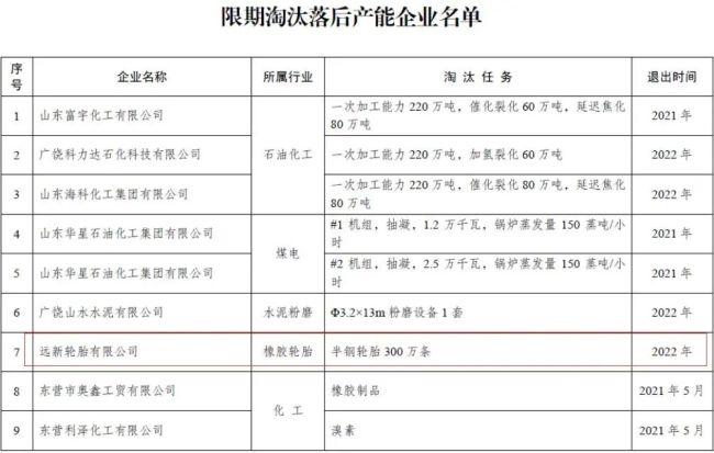 东营广饶远新轮胎进入限期淘汰落后产能企业名单