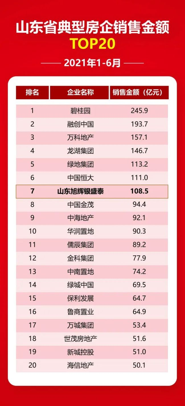 """稳中有升,山东旭辉银盛泰荣登""""山东房地产企业销售业绩TOP20""""第七位"""