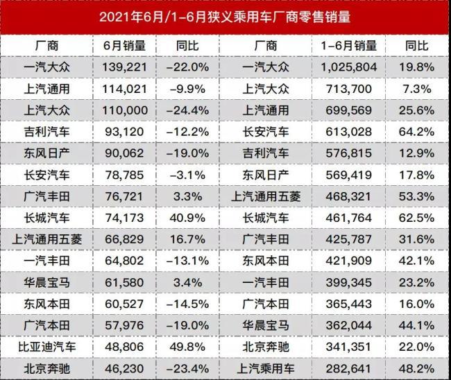 2021年国内厂商最新销量排名,上汽大众跌幅最大,比亚迪首次挤进榜单