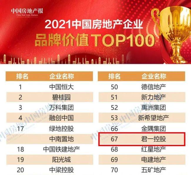 """君一控股位列""""2021中国房地产企业品牌价值TOP100""""第67位,蝉联山东本土房企第1名"""