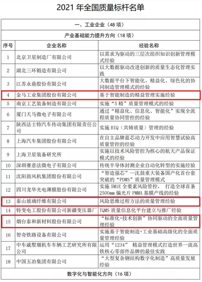 """山东这11家企业典型经验入选2021年""""全国质量标杆"""""""