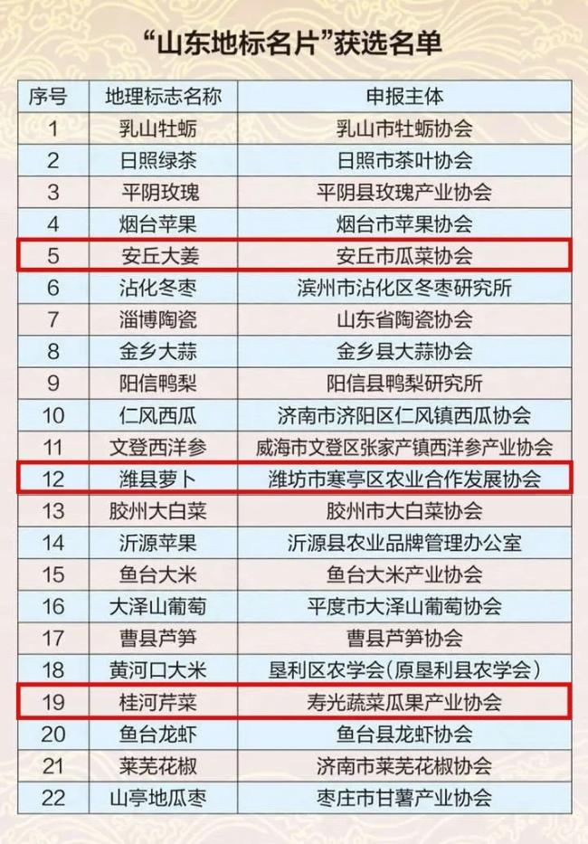 """这就是山东·潍坊丨首批""""山东地标名片"""",潍坊3个入选"""