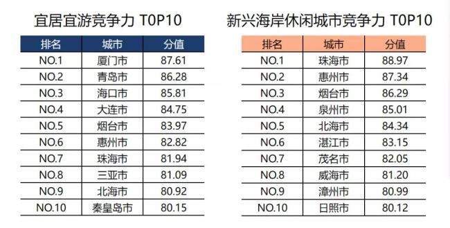 """这就是山东·烟台丨中国海岸休闲城市竞争力两项榜单烟台位居前五,""""仙境海岸""""实力超前"""