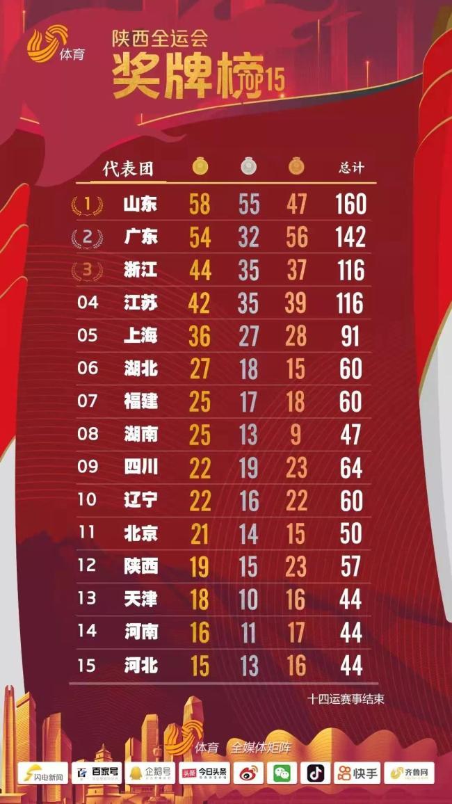 58枚金牌!山东连续4届全运会第一!