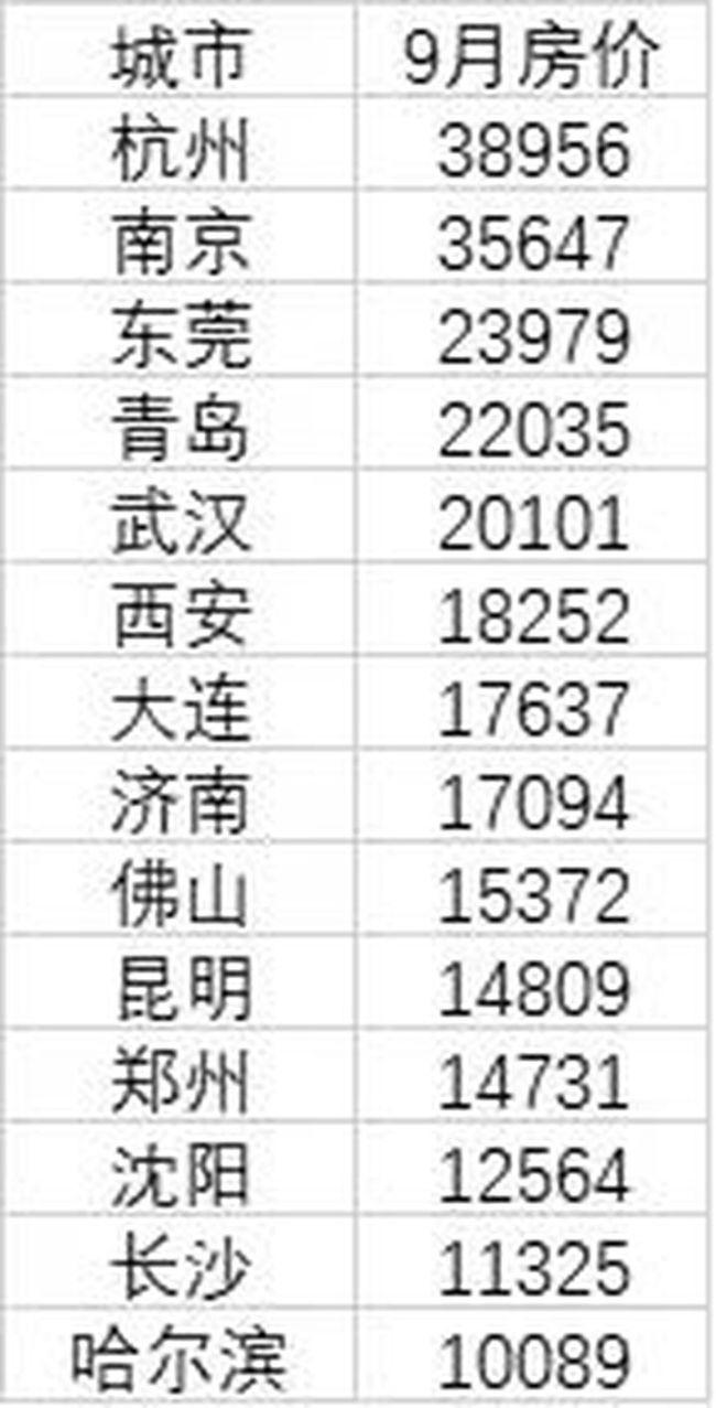 """全国14个特大城市房价皆过万:杭州""""3.8万元+""""最高,长沙买房压力最小"""