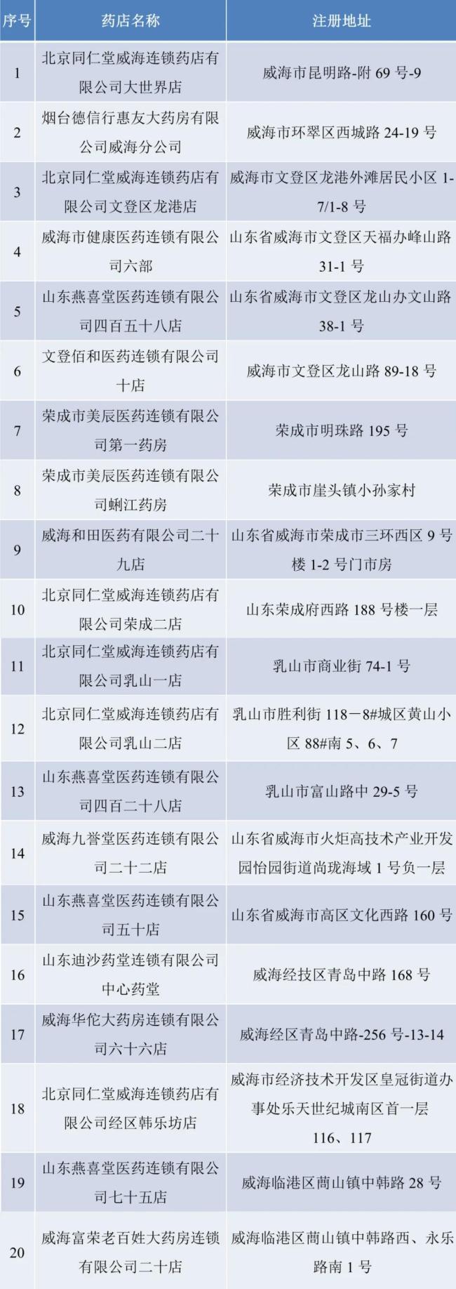 """威海市20家药店入选""""山东省放心消费示范药店"""""""