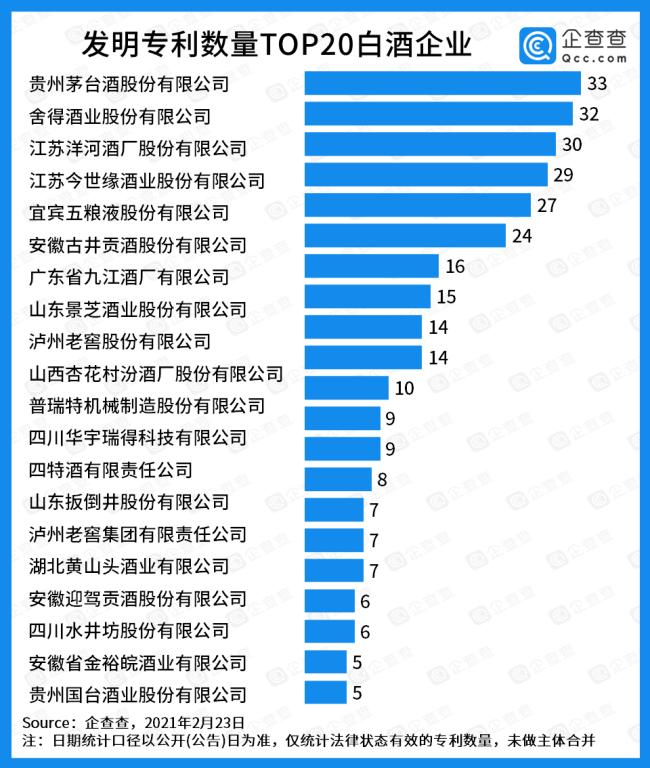 白酒专利20强发布,4类榜单西凤酒缺席两类,仍有较大进步空间