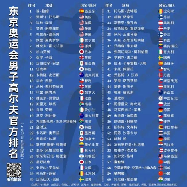 东京奥运会中国高尔夫队将满额参赛