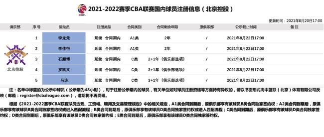官方:北控男篮完成罗凯文与马泳等5名球员注册