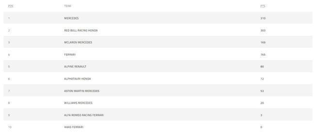 F1车队积分榜(截至比利时大奖赛)